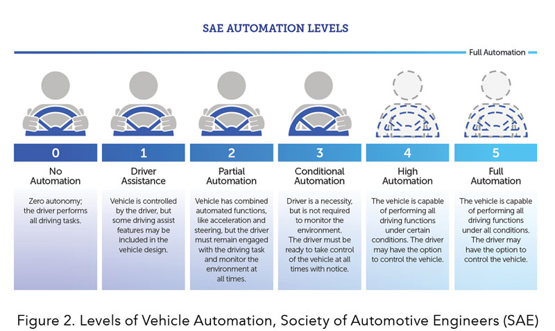 Figure 2. Levels of Vehicle Automation, Society of Automotive Engineers (SAE)