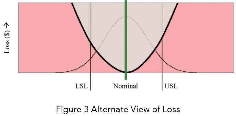 Figure 3 alternate view of losses