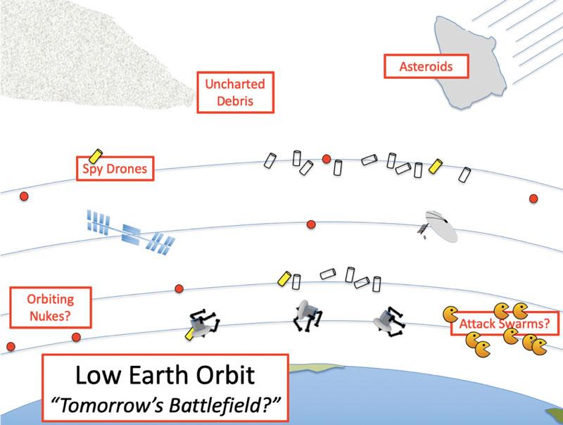 Low-Orbit-Earth