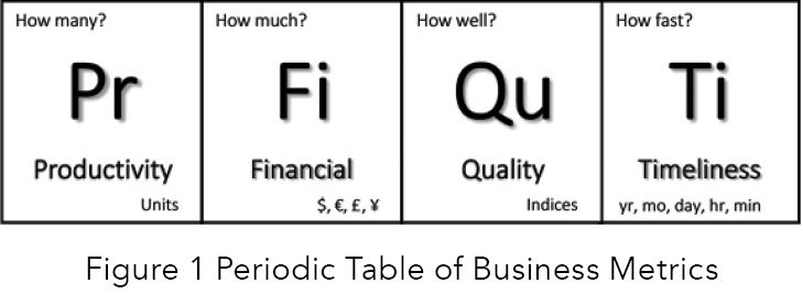 figure 1 periodic table of business metrics