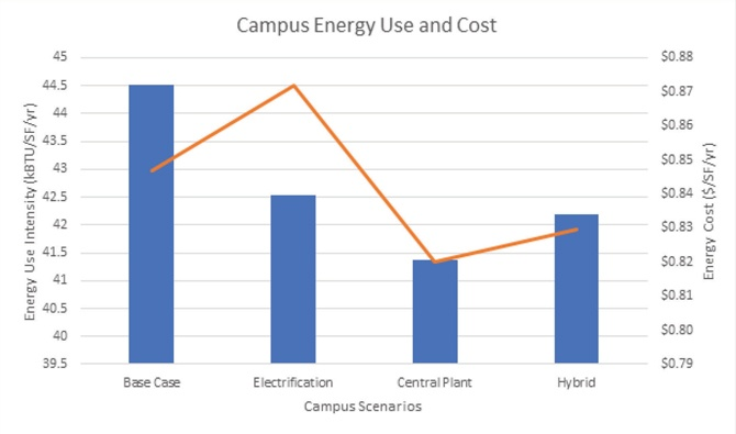 Campus-Energy-Use-Chart