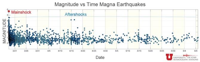 Magnitude-vs-time