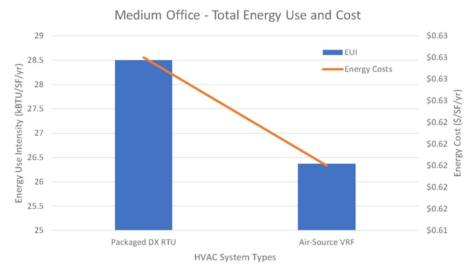 Medium-office-chart