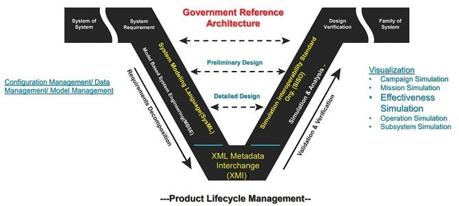 System-Engineering